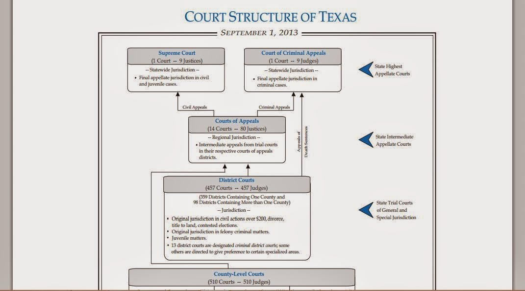 texas courts diagram