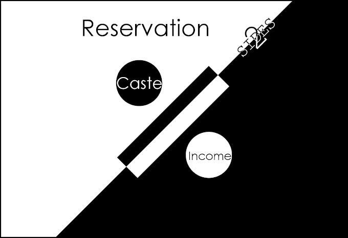 Caste vs Income based Reservation