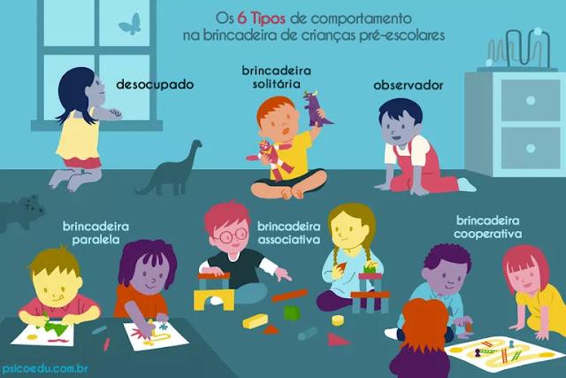 brincadeira comportamento desocupado, solitária, observador, paralela, associativa, cooperativa