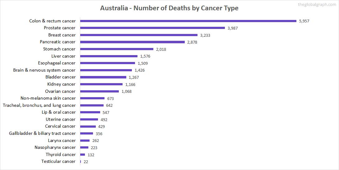 Major Risk Factors of Death (count) in Australia