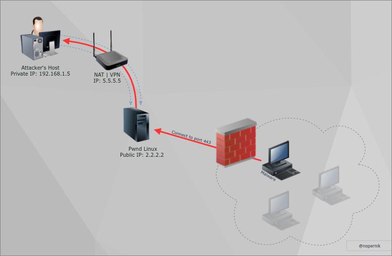 Alexander Korznikov  A bit of security : LAN to VPN Reverse