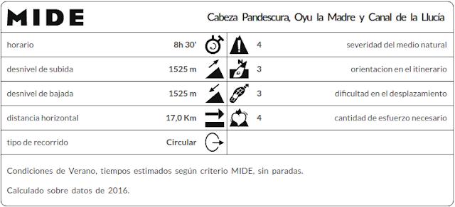 Datos MIDE ruta Cabeza Pandescura