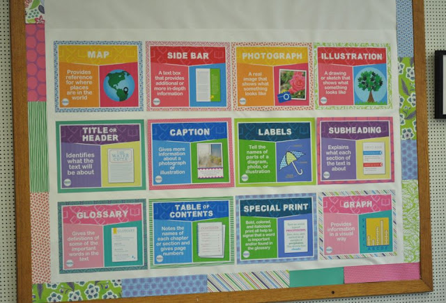 Display a set of 12 nonfiction text features posters on your classroom bulletin board for a fun display that you can leave up all year long!