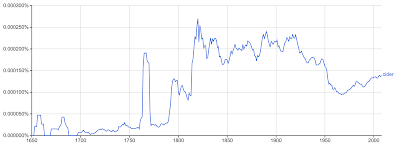 "ngram occurrence for ""cider"" in Google Books, 1650–2008 ce"