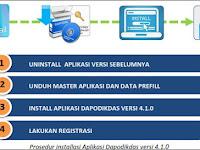 Silahkan Unduh file Panduan Instal Dapodikdas Terbaru Versi410|4.1.0 Tahun 2016