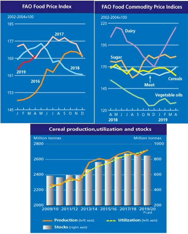 2019년 4월 세계식량가격지수, 전월 대비 1.6%↑, 전년 동월 대비 2.2%↓