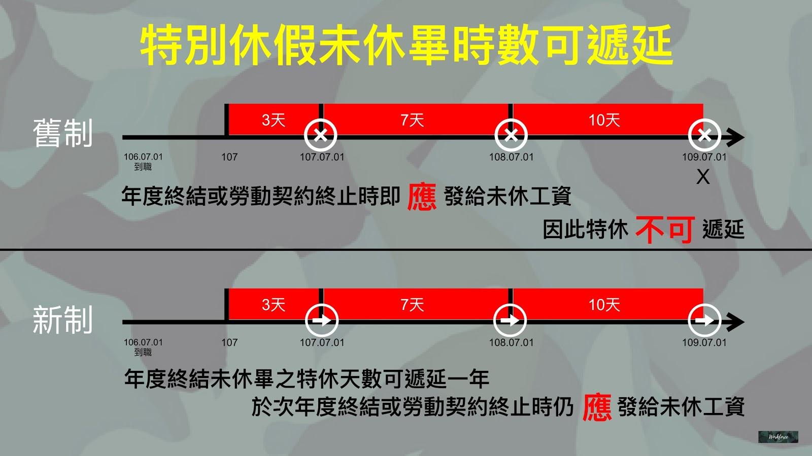 風雨飄渺中定案!圖解107年勞動基準法修法內容 | Workforce