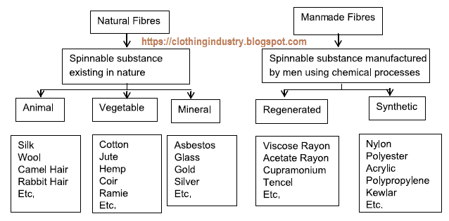 What Are Types Natural Resources