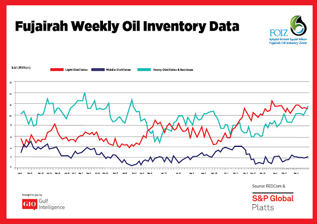 Chart Attribute: Fujairah Weekly Oil Inventory Data (Jan 9, 2017 - April 8, 2019) / Source: The Gulf Intelligence