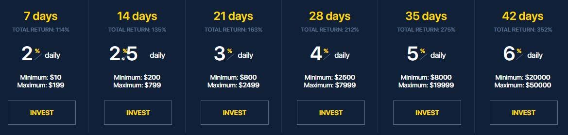 Инвестиционные планы Fxraise Limited