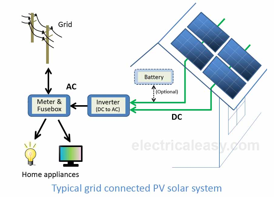 typical grid connected PV solar power system