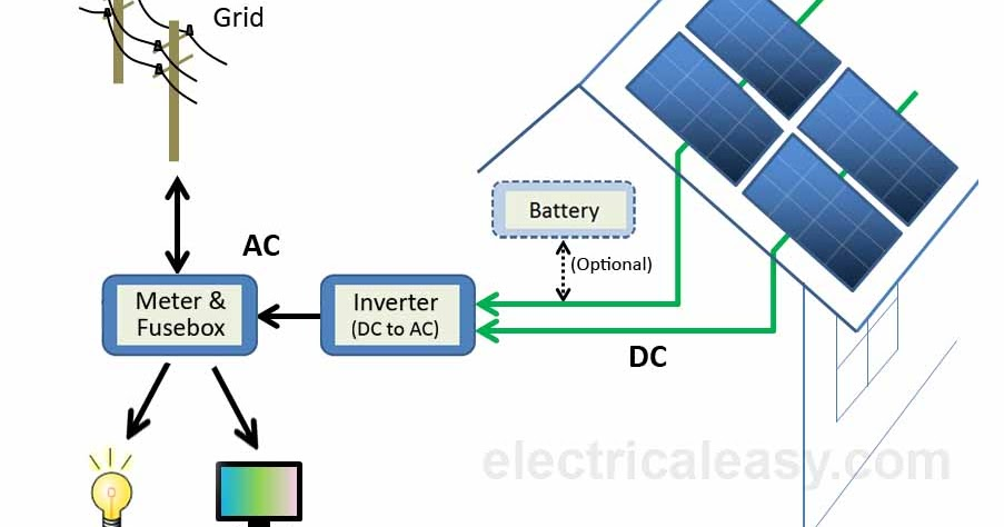 Solar Power System - How does it work? | electricaleasy com