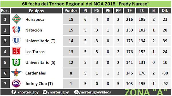 Tabla de posiciones #6taFecha del #RegionalDelNOA Zona A