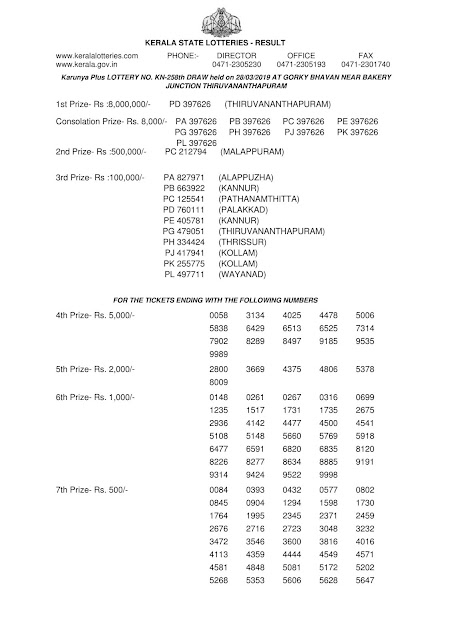 Kerala Lottery Official Result Karunya Plus KN-258 dated 28.03.2019 Part-1