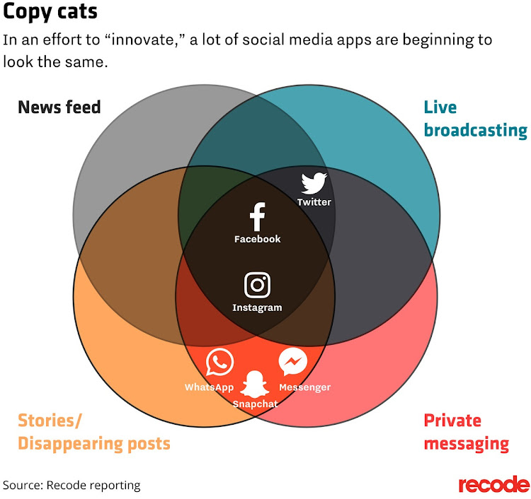 Venn diagram of social media copy cats
