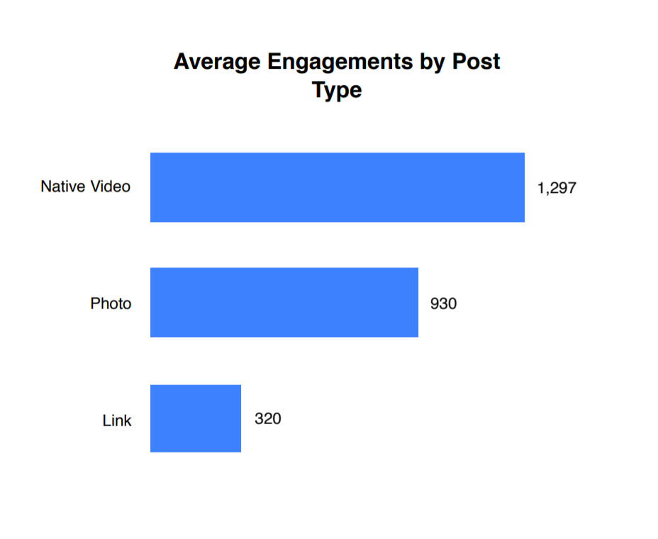 Native Video gets the most engagement on Facebook, with an average of nearly 1,300 engagements, as compared to 930 for photo and 320 for links.