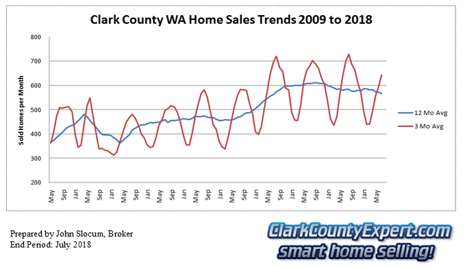 Clark County Home Sales July 2018- Units Sold