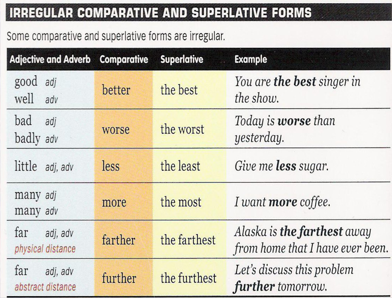 Talk In English And Have Fun Comparatives And Superlatives