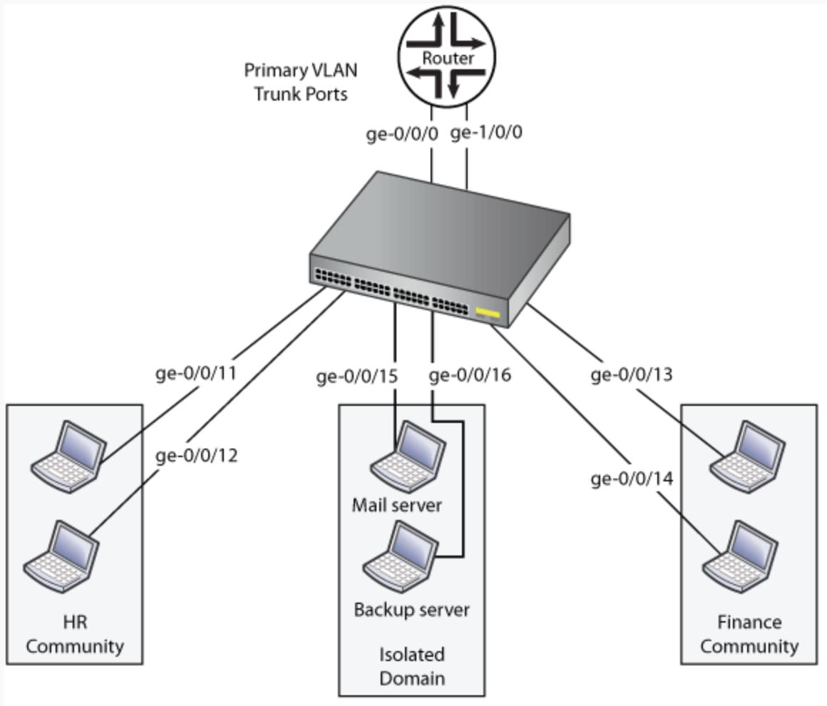 Configure Layer 3 Interface Juniper
