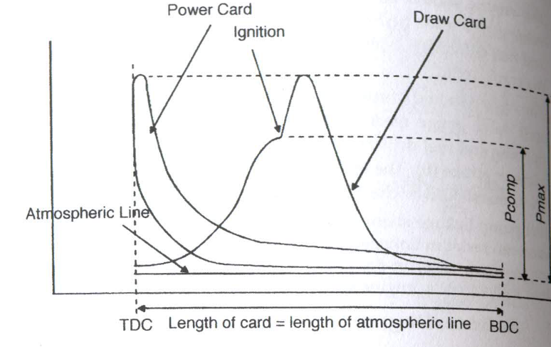 power card diagram