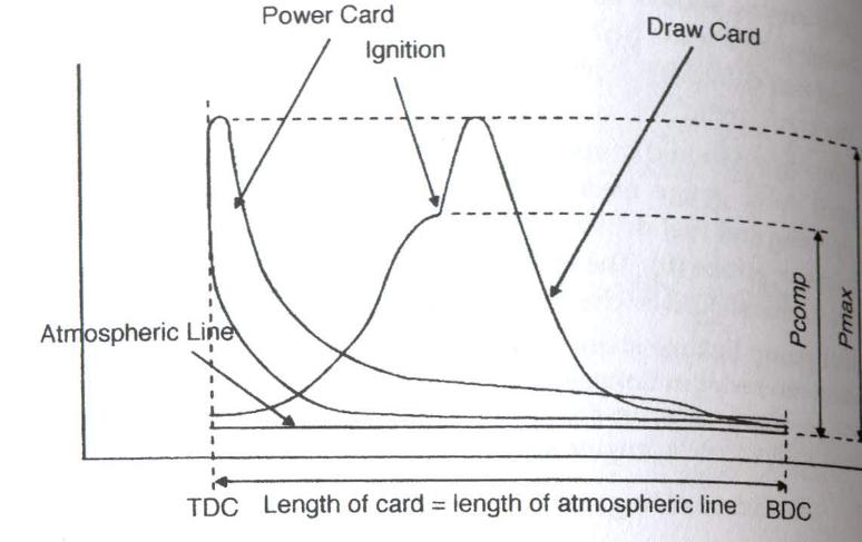 Indicator Diagram and Indicating Instrument | Explained