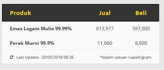 contoh harga buyback ( harga beli) Indogold