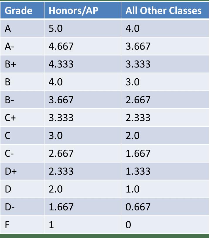 Weighted grade calculator also gpa calculate grades rh weightedgpaspot