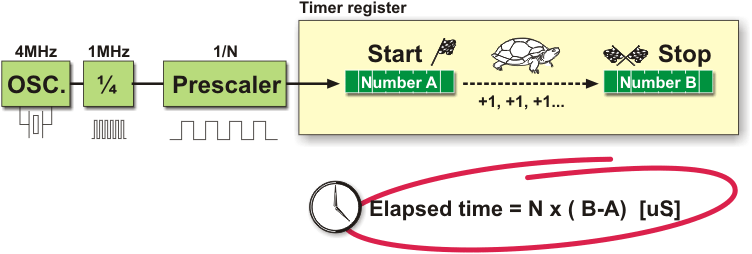Timers/Counters concepts - Microcontroller basics - Embedded