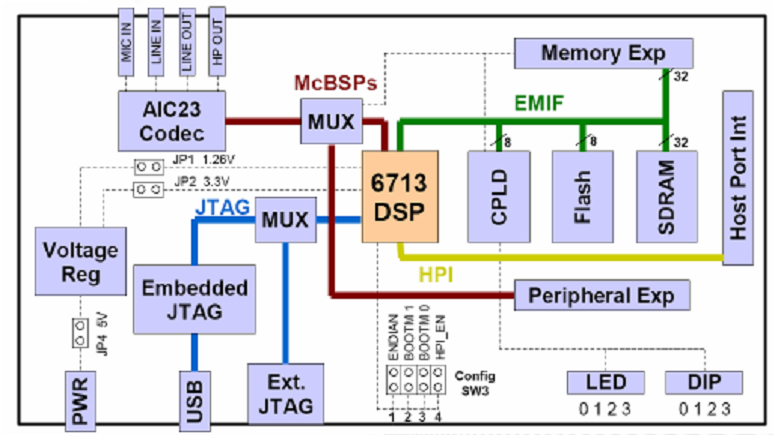 FAMILIARIZATION OF DSK(Dsp Starter Kit) with TMS320C6713