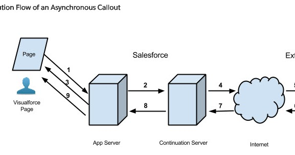 Continuation in Salesforce - Asynchronous Callout option for