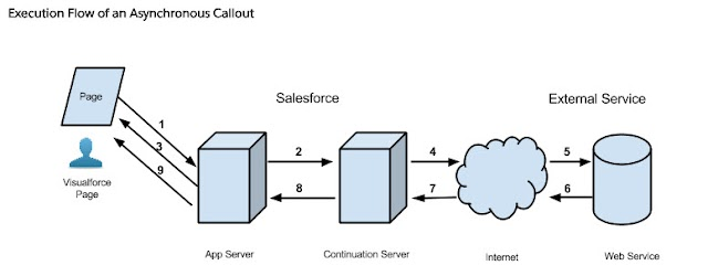 Continuation in Salesforce - Asynchronous Callout option for long running requests
