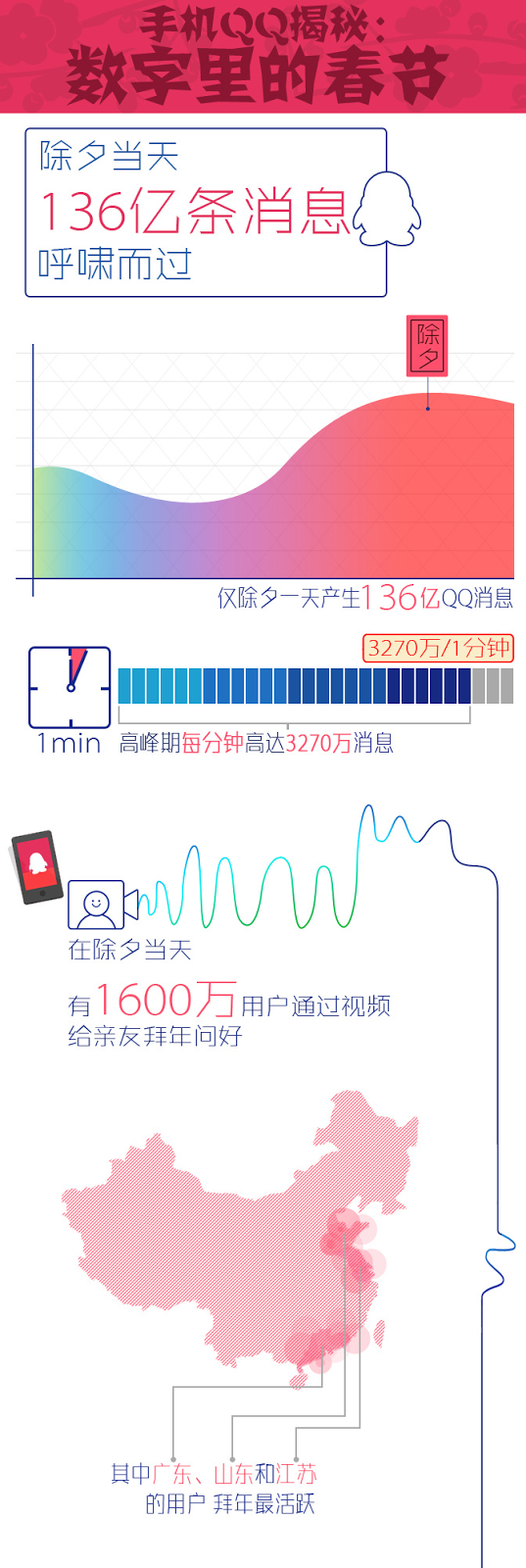 Social Media and Mobile in China: 2014