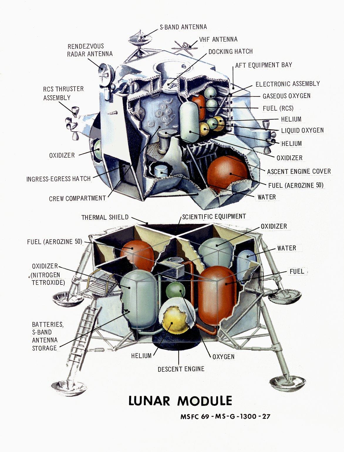 Dsfps Spaceflight History As Gemini Was To An Apollo Lunar Landing