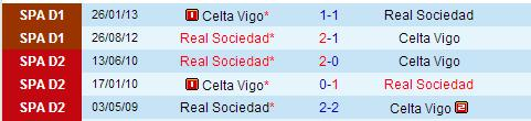 Head To Head Real Sociedad vs Celta Vigo: