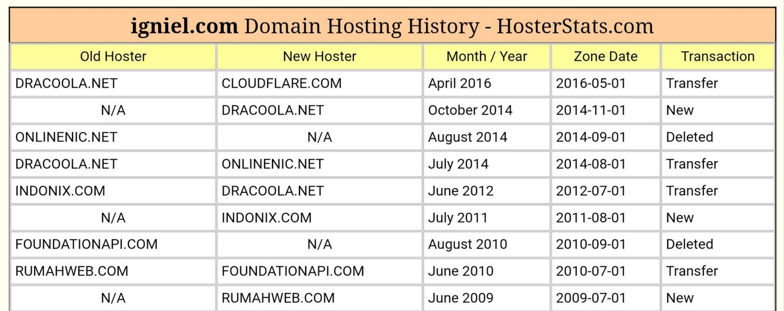 Umur Domain igniel.com