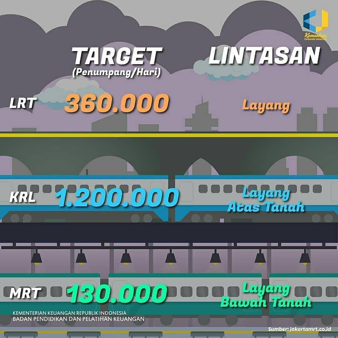 perbedaan antara MRT LRT dan KRL