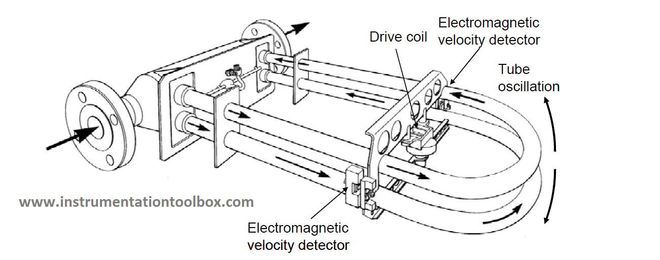How a Coriolis Mass Flow Meter Works ~ Learning