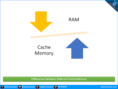 Basic differences between RAM and Cache Memory