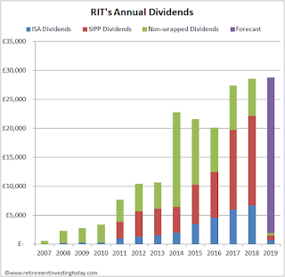 RIT annual dividends including those within pension wrappers