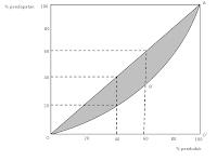 Penjelasan Mengenai Kurva Lorenz dan Indeks Gini