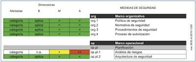 Requisitos del ENS en función de la categoría del sistema de información imagen