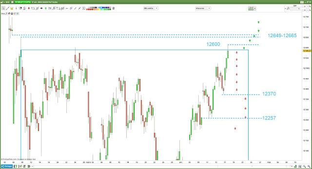 Matrice de trading #dax30 $dax [18/04/18]