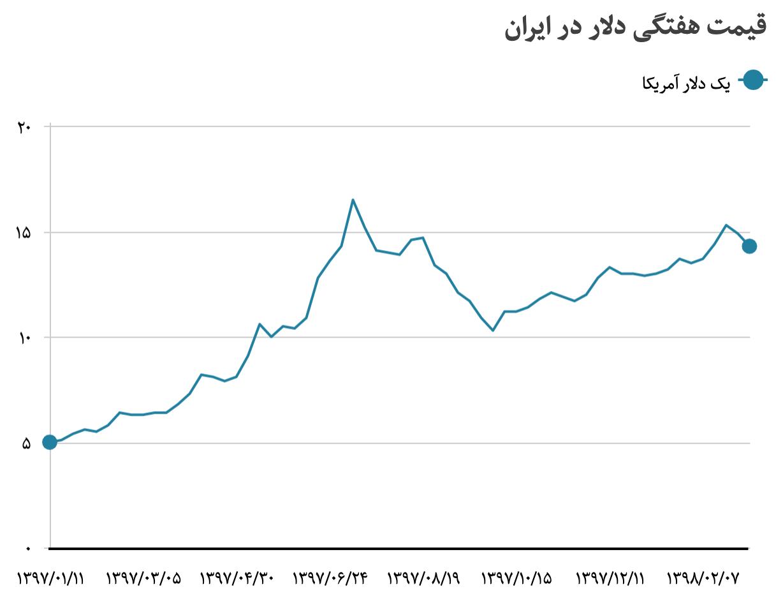 Foreign market exchange