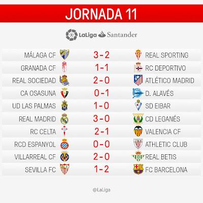 LaLiga Santander 2016/2017: Jornada 11