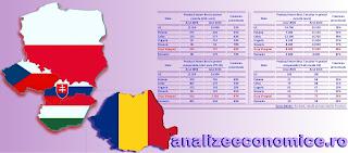Cum a evoluat economia României față de economiile din Grupul de la Visegrad între 2006 și 2016