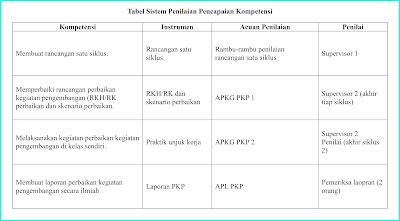 tabel-penilaian-pkp-paud