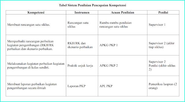 tabel sistem pencapaian penilaian kompetensi