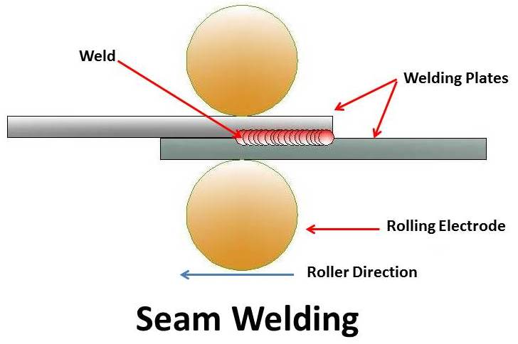 Resistance Welding  Principle, Types, Application, Advantages and