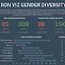 Iron Viz Gender Diversity