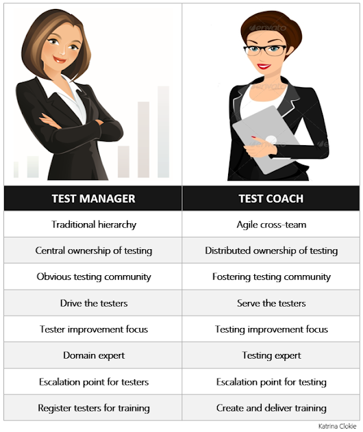 Test Manager vs. Test Coach